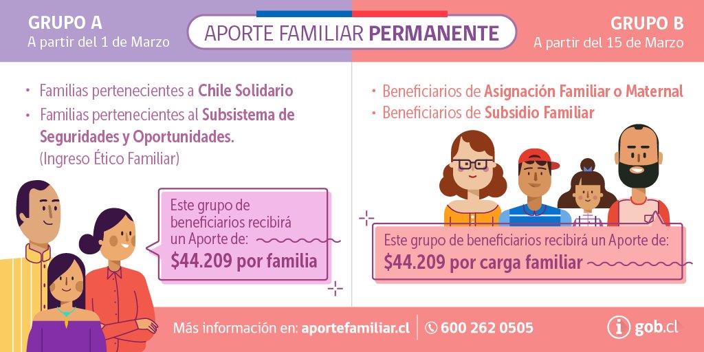 Photo of BONO MARZO 2017: Revisa aquí si eres uno de los beneficiados con el aporte familiar permanente