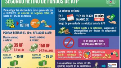 Photo of Cámara de diputados aprobó segundo retiro del 10% de las AFP